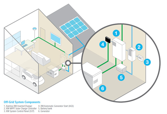 Solar Off-Grid Systems